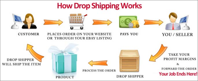 drop shipping flowcart